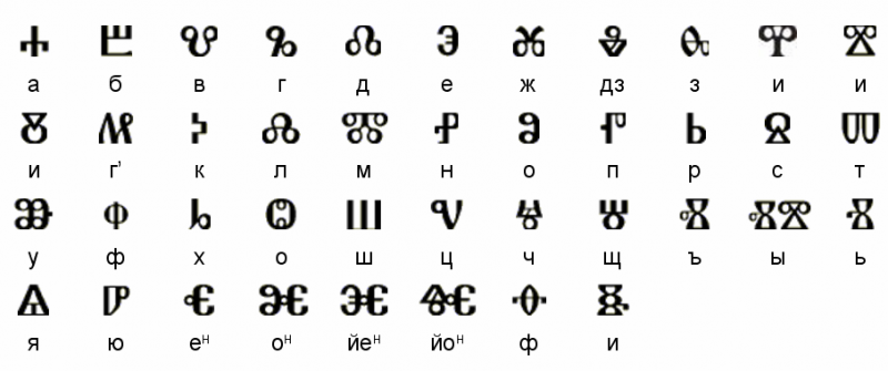 Glagolitic alphabet with the phonetic correspondence to the Cyrillic alphabet